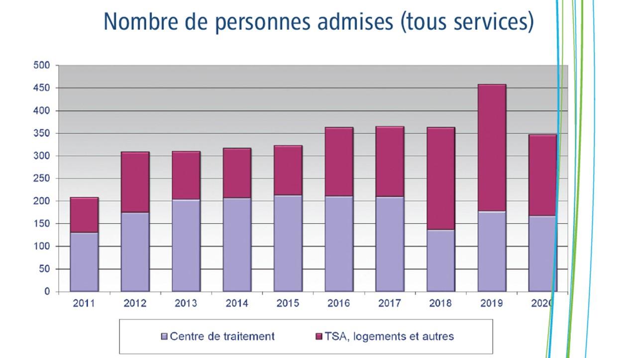 Nombre de personnes admises (tous services)
