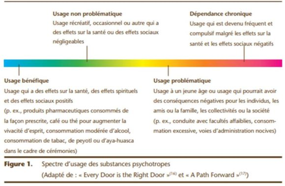 Spectre-dusage-des-substances-psychotropes