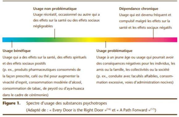 Spectre-dusage-des-substances-psychotropes