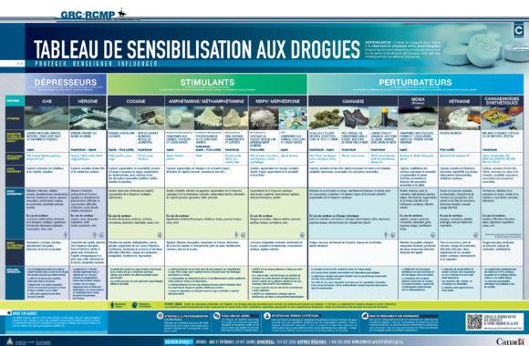 fiches-Drogues_Tableau-de-Sensibilisation-aux-drogues_201312_Fr